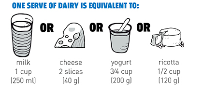 australian dietary guidelines 5 essential food groups