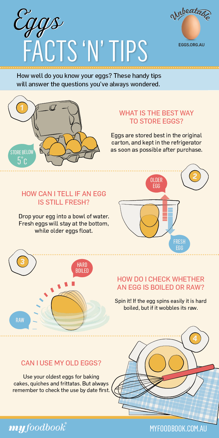 Egg storage tips that you should always keep on hand. Like how to check if you egg is fresh and how to separate eggs.