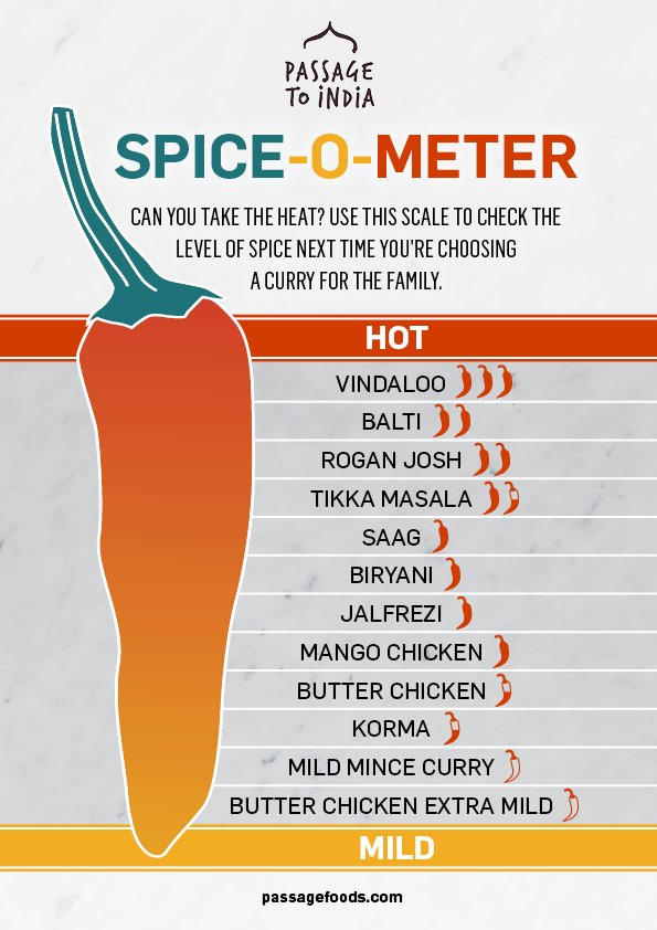 Which curry is the hottest?