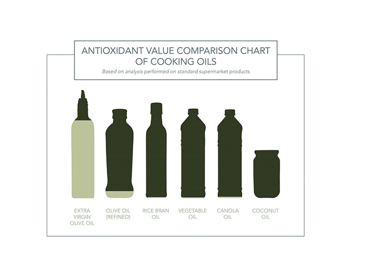 Why Australian extra virgin olive oil is the best. Health comparison to other oils.